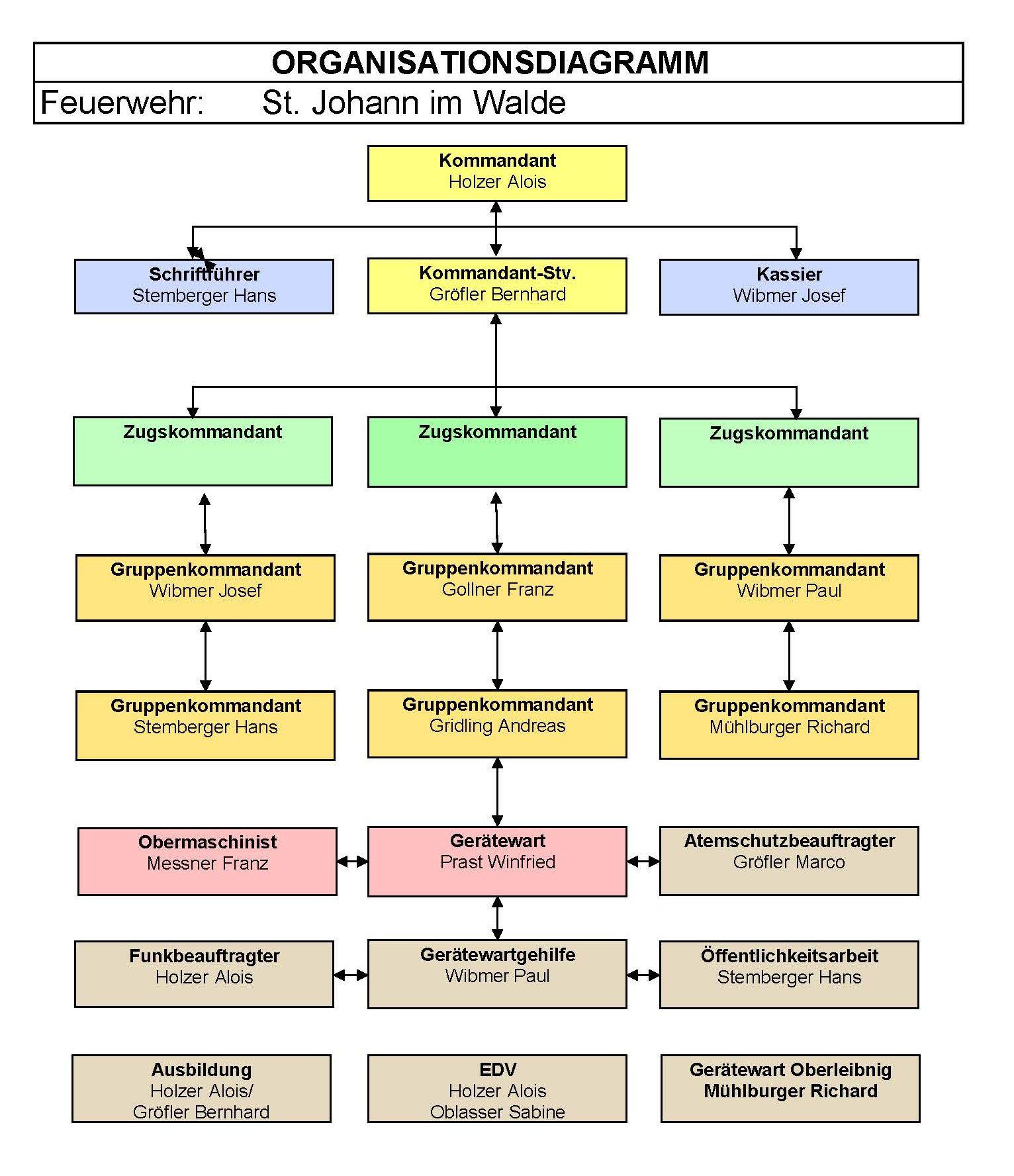 Organisationsdiagram FF St. Johann